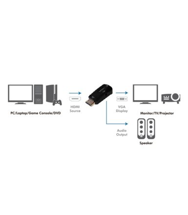 LogiLink Adapter HDMI do VGA Full HD 1080p